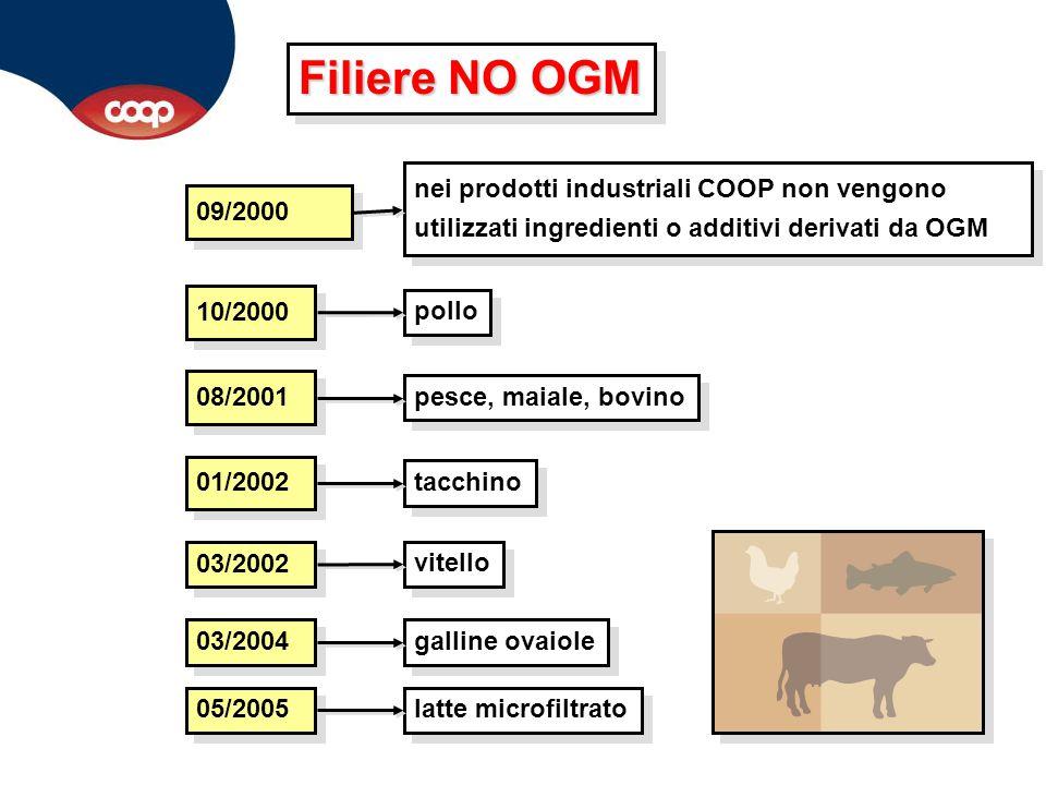 Filiere NO OGM 09/2000. nei prodotti industriali COOP non vengono utilizzati ingredienti o additivi derivati da OGM.