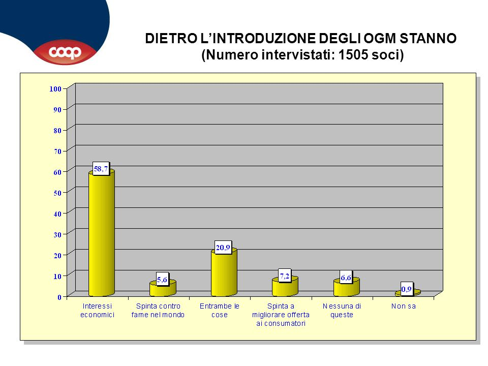 DIETRO L'INTRODUZIONE DEGLI OGM STANNO (Numero intervistati: 1505 soci)