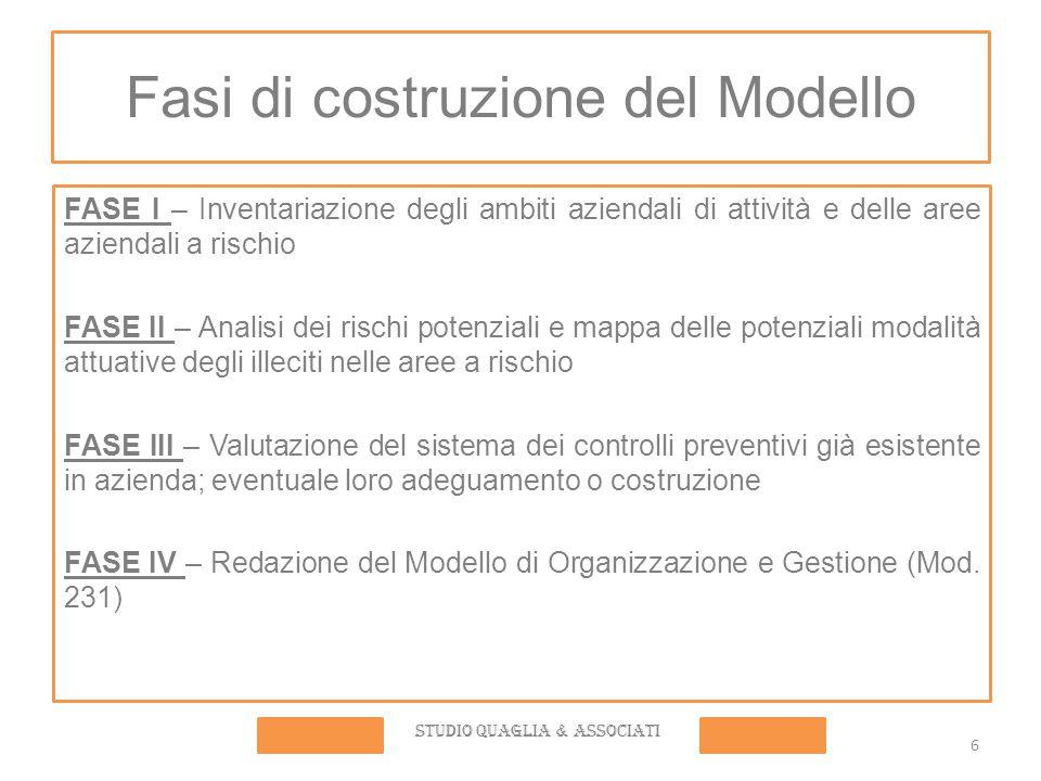 Fasi di costruzione del Modello