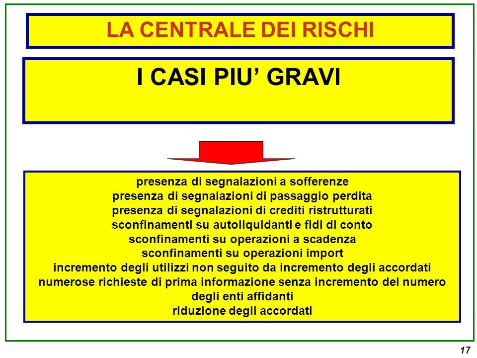 I CASI PIU' GRAVI LA CENTRALE DEI RISCHI
