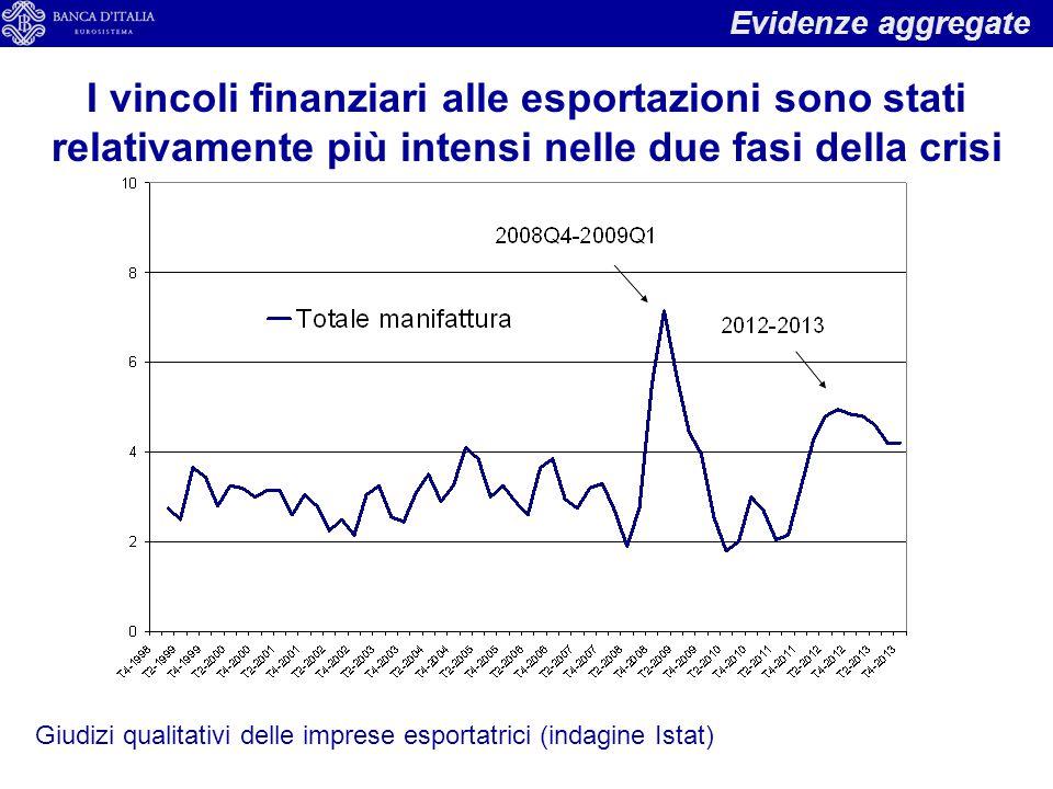 Evidenze aggregate I vincoli finanziari alle esportazioni sono stati relativamente più intensi nelle due fasi della crisi.