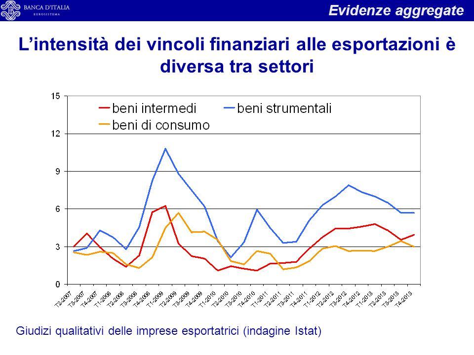 Evidenze aggregate L'intensità dei vincoli finanziari alle esportazioni è diversa tra settori.