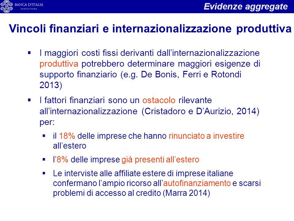 Vincoli finanziari e internazionalizzazione produttiva