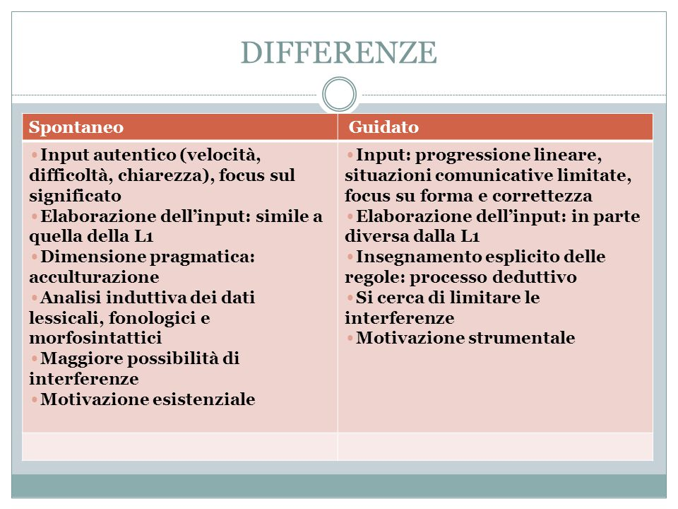 DIFFERENZE Spontaneo Guidato