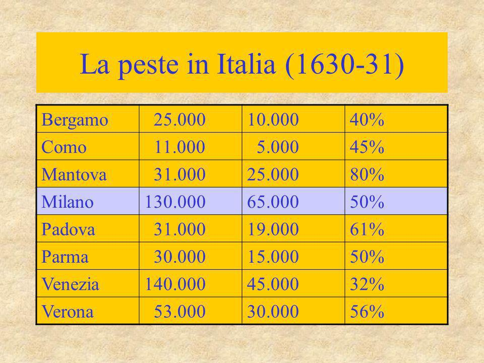 La peste in Italia (1630-31) Bergamo 25.000 10.000 40% Como 11.000