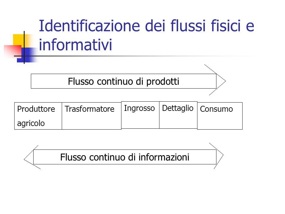 Identificazione dei flussi fisici e informativi