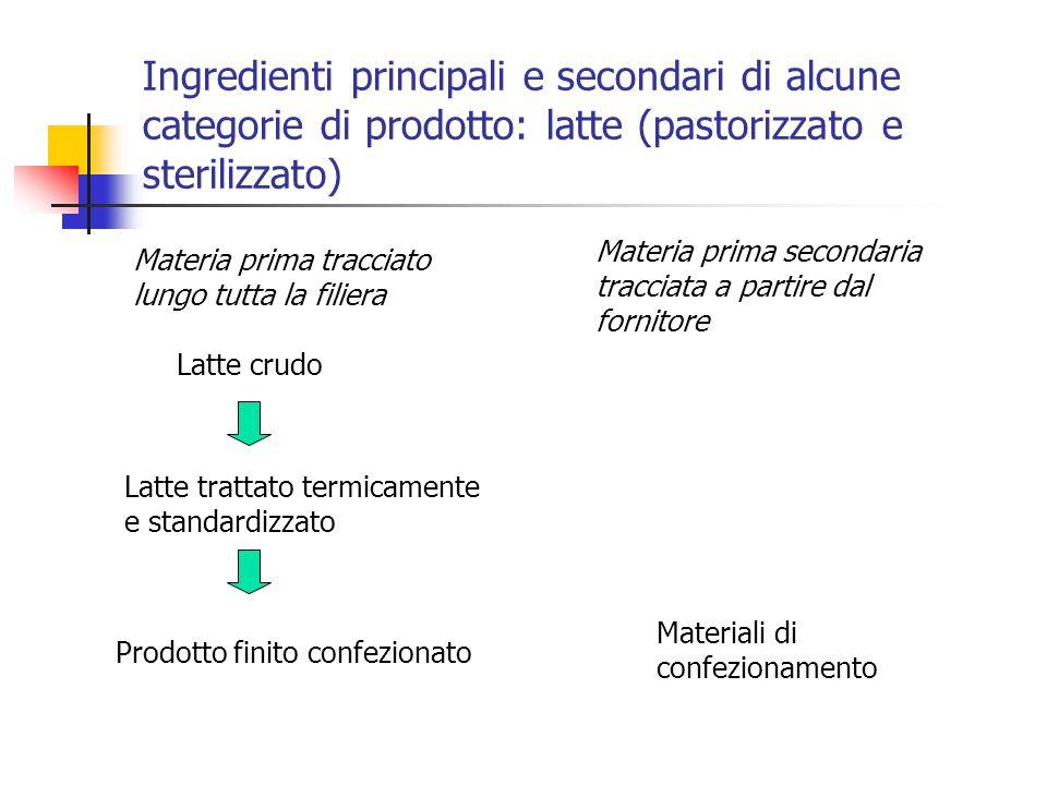 Ingredienti principali e secondari di alcune categorie di prodotto: latte (pastorizzato e sterilizzato)