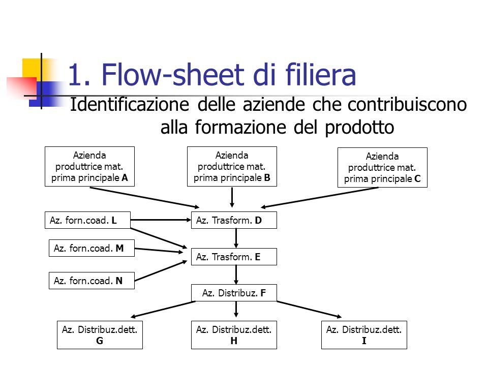 1. Flow-sheet di filiera Identificazione delle aziende che contribuiscono alla formazione del prodotto.