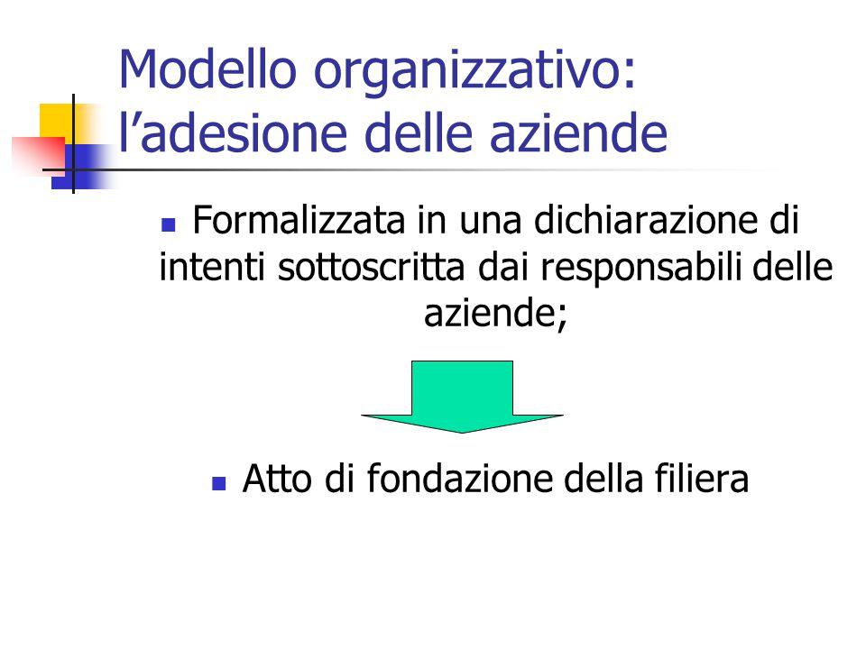 Modello organizzativo: l'adesione delle aziende