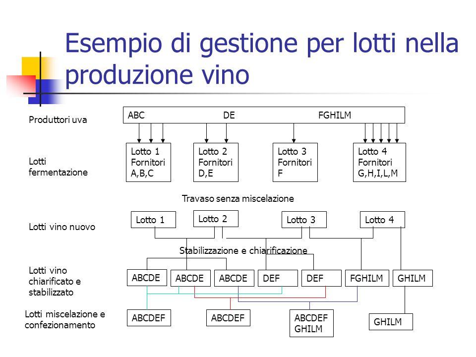 Esempio di gestione per lotti nella produzione vino