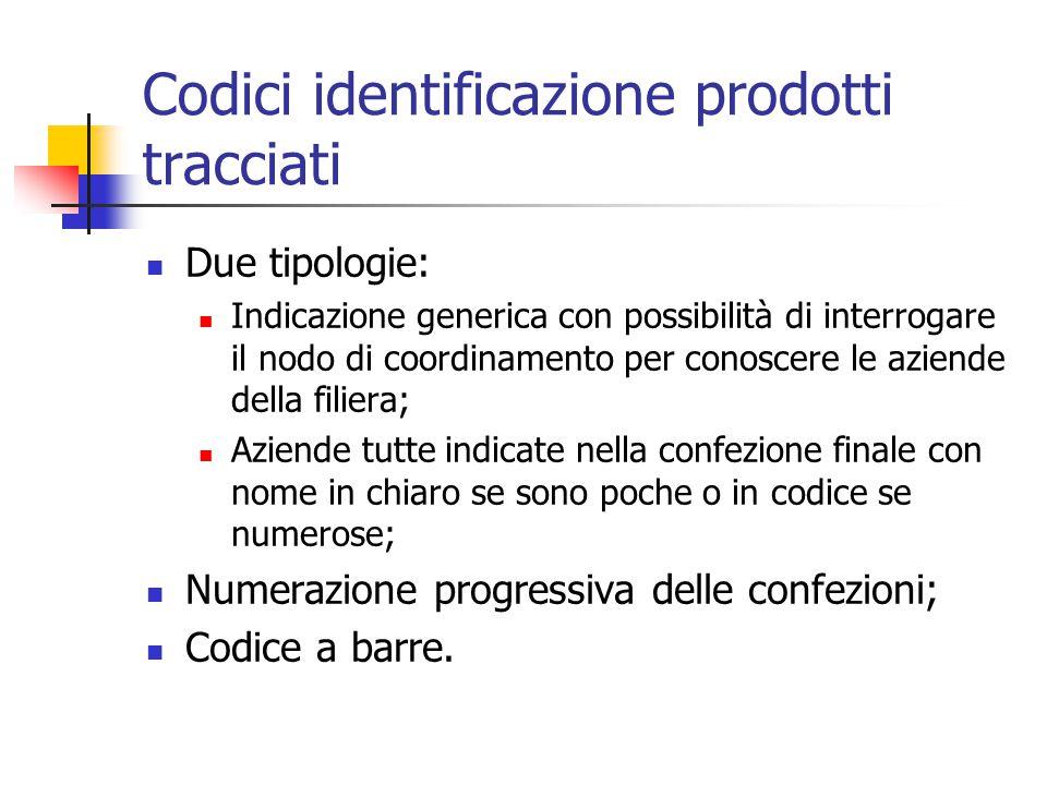 Codici identificazione prodotti tracciati