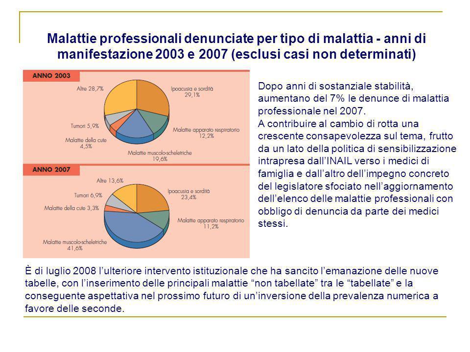 Malattie professionali denunciate per tipo di malattia - anni di manifestazione 2003 e 2007 (esclusi casi non determinati)