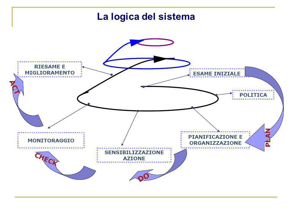 La logica del sistema