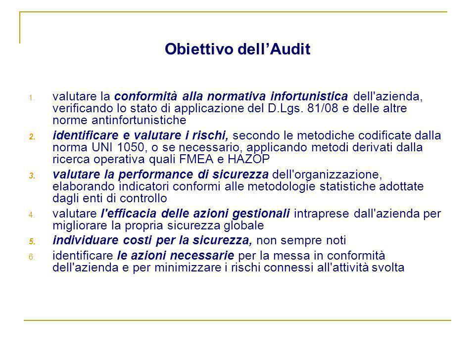 Obiettivo dell'Audit