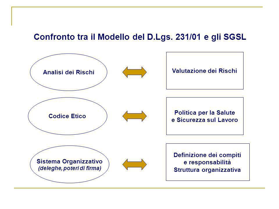 Confronto tra il Modello del D.Lgs. 231/01 e gli SGSL