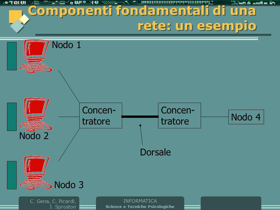 Componenti fondamentali di una rete: un esempio