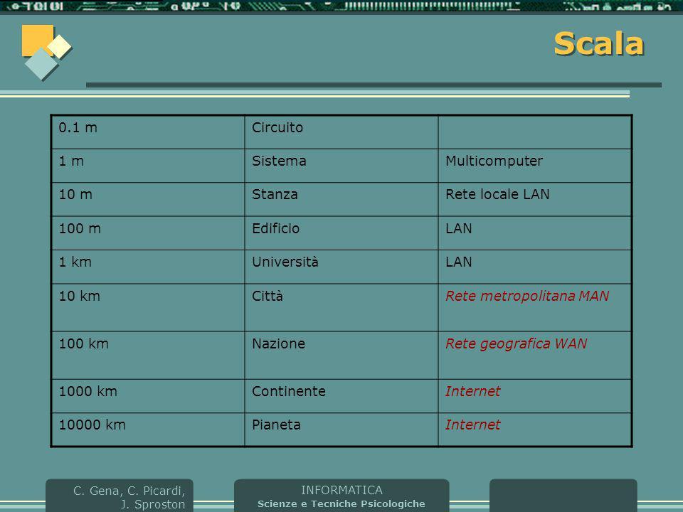 Scala 0.1 m Circuito 1 m Sistema Multicomputer 10 m Stanza