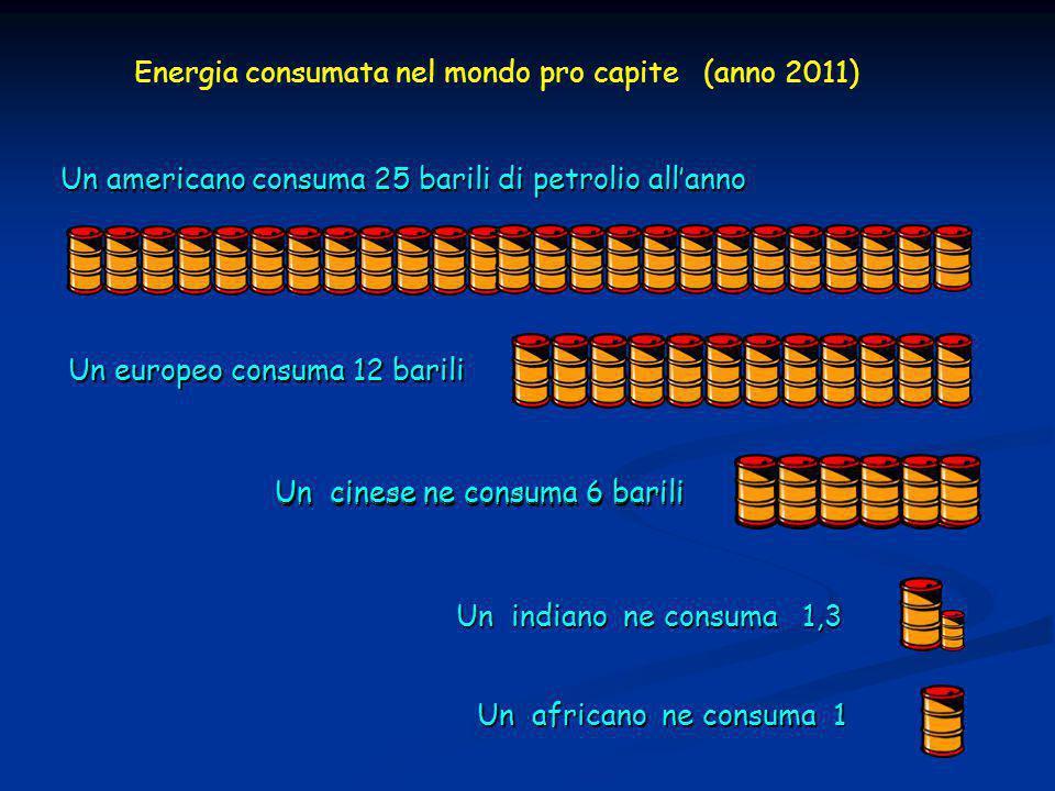 Energia consumata nel mondo pro capite (anno 2011)