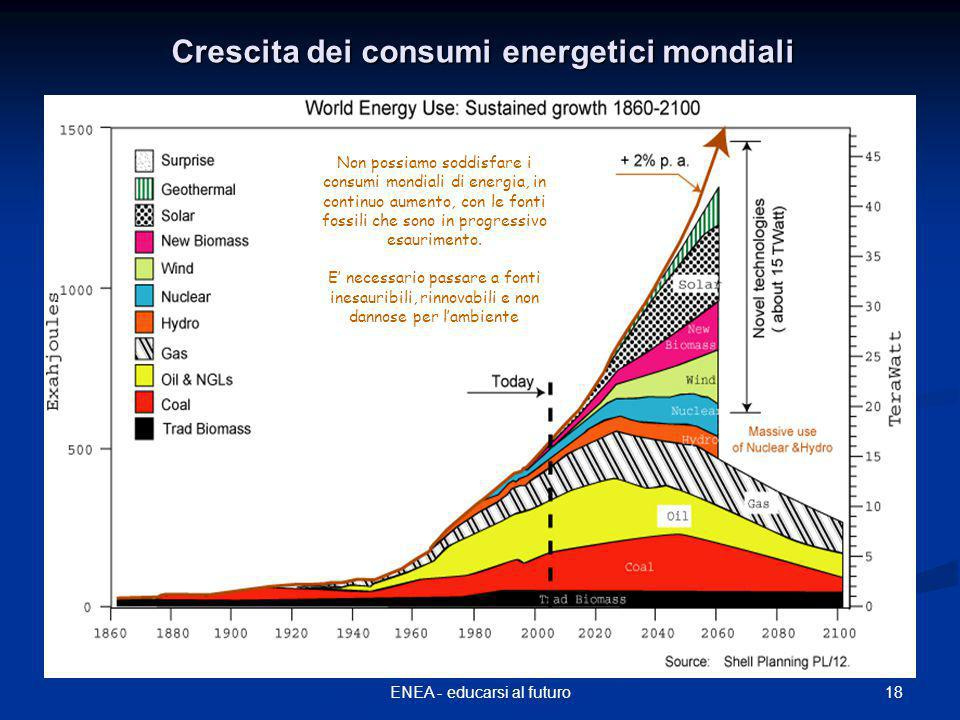 Crescita dei consumi energetici mondiali