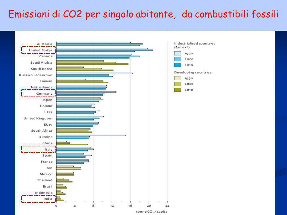 Emissioni di CO2 per singolo abitante, da combustibili fossili
