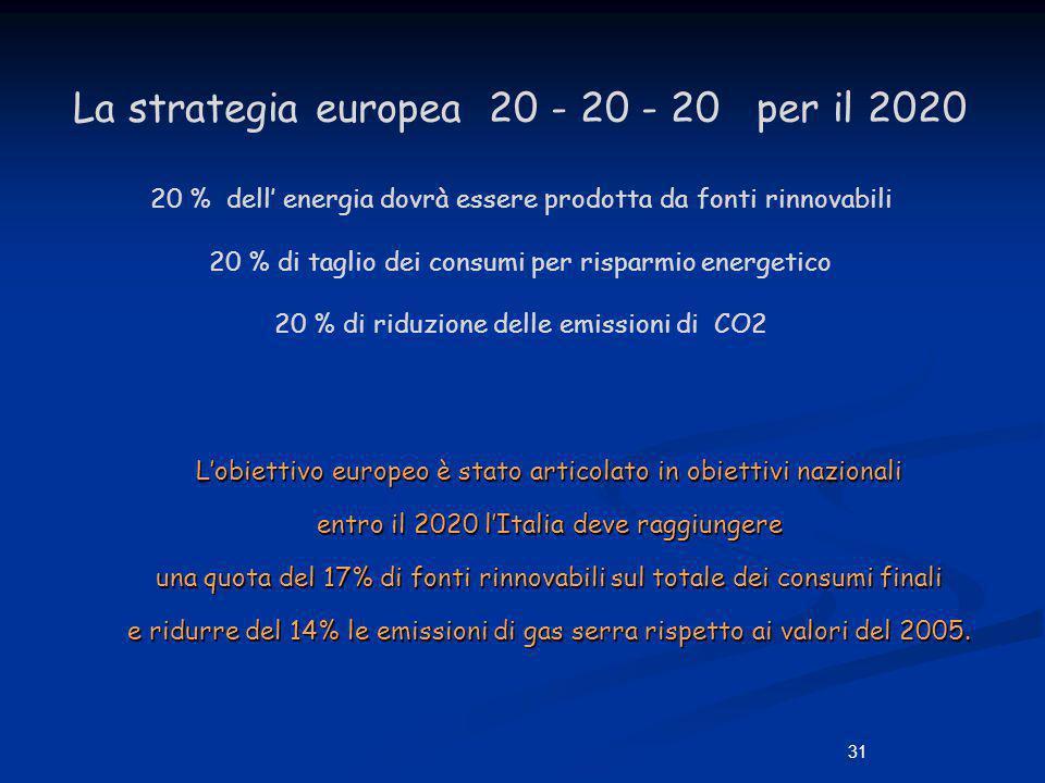 La strategia europea 20 - 20 - 20 per il 2020 20 % dell' energia dovrà essere prodotta da fonti rinnovabili 20 % di taglio dei consumi per risparmio energetico 20 % di riduzione delle emissioni di CO2
