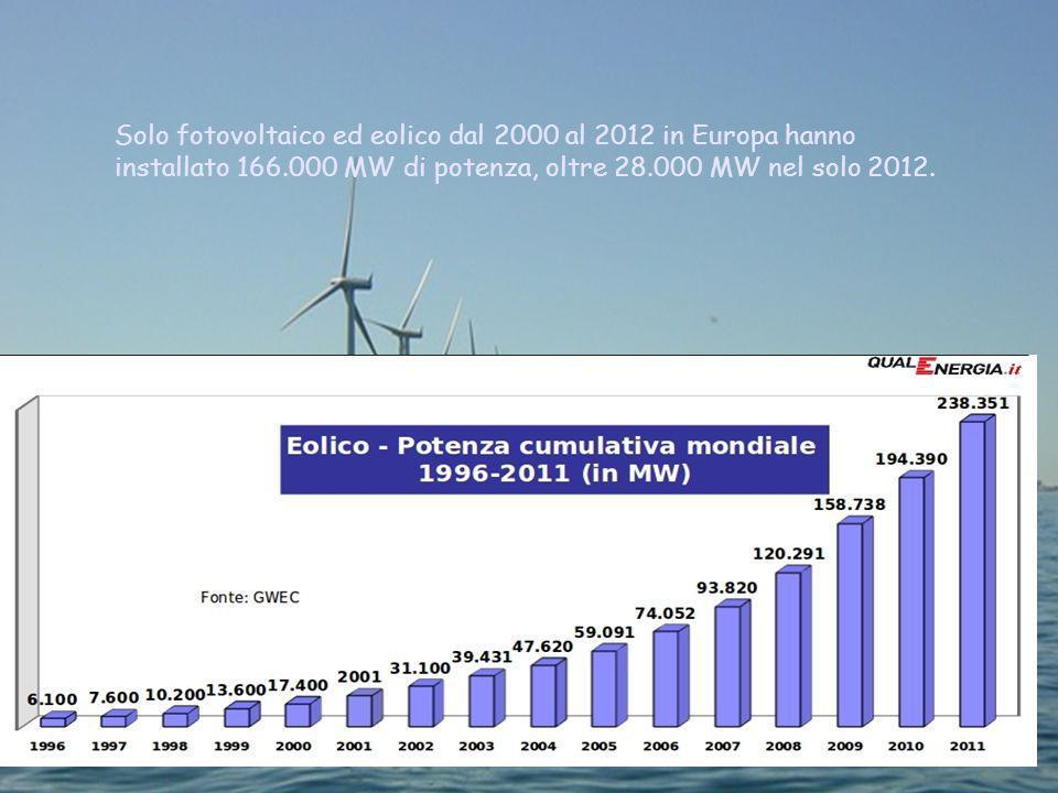 Solo fotovoltaico ed eolico dal 2000 al 2012 in Europa hanno installato 166.000 MW di potenza, oltre 28.000 MW nel solo 2012.