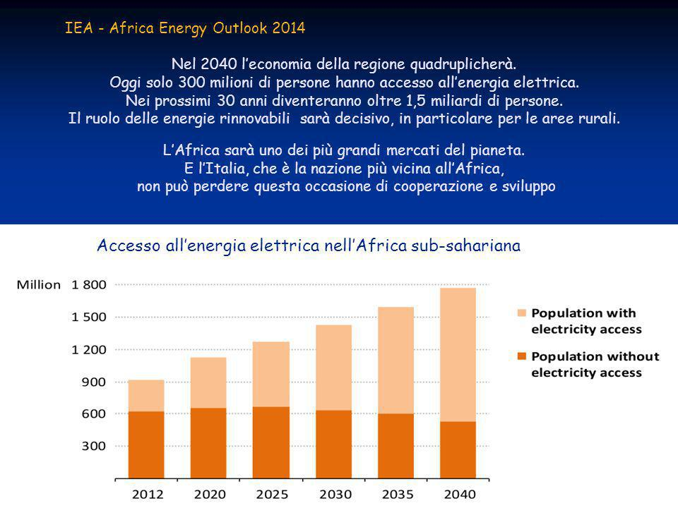 Accesso all'energia elettrica nell'Africa sub-sahariana