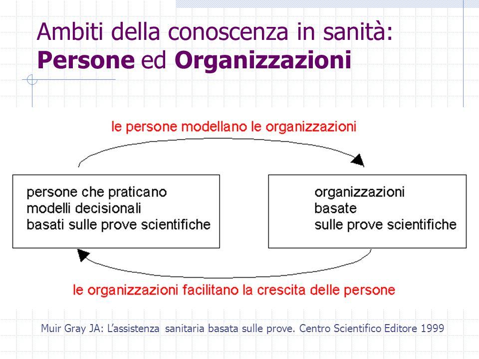 Ambiti della conoscenza in sanità: Persone ed Organizzazioni