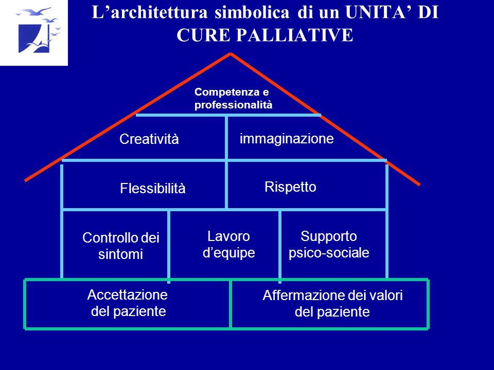 L'architettura simbolica di un UNITA' DI CURE PALLIATIVE