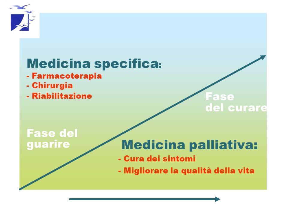 Medicina specifica: Fase del del curare guarire Fase