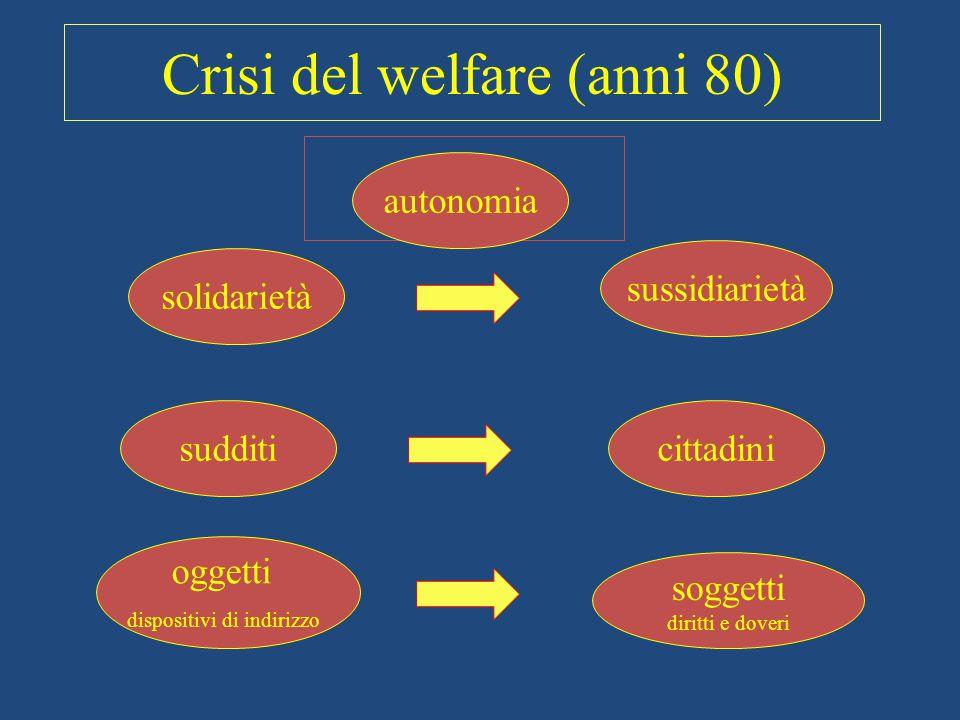 Crisi del welfare (anni 80)