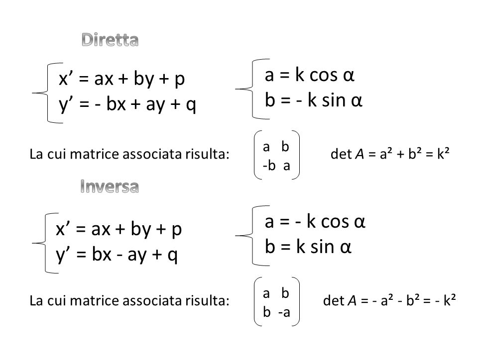 a = k cos α x' = ax + by + p b = - k sin α y' = - bx + ay + q