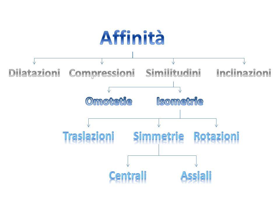 Affinità Dilatazioni Compressioni Similitudini Inclinazioni Omotetie