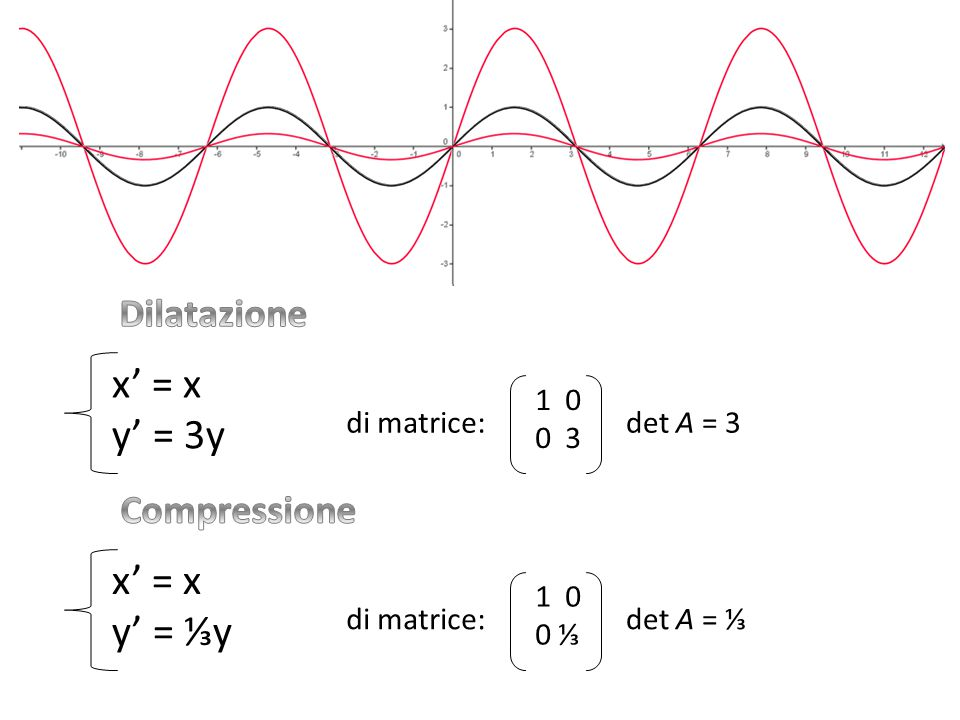x' = x y' = 3y x' = x y' = ⅓y Dilatazione Compressione 1 0 0 3