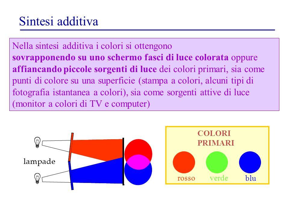 Sintesi additiva Nella sintesi additiva i colori si ottengono