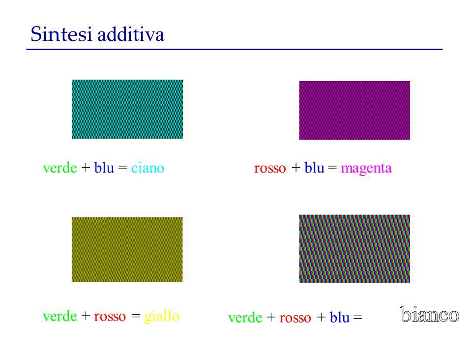 bianco Sintesi additiva verde + blu = ciano rosso + blu = magenta