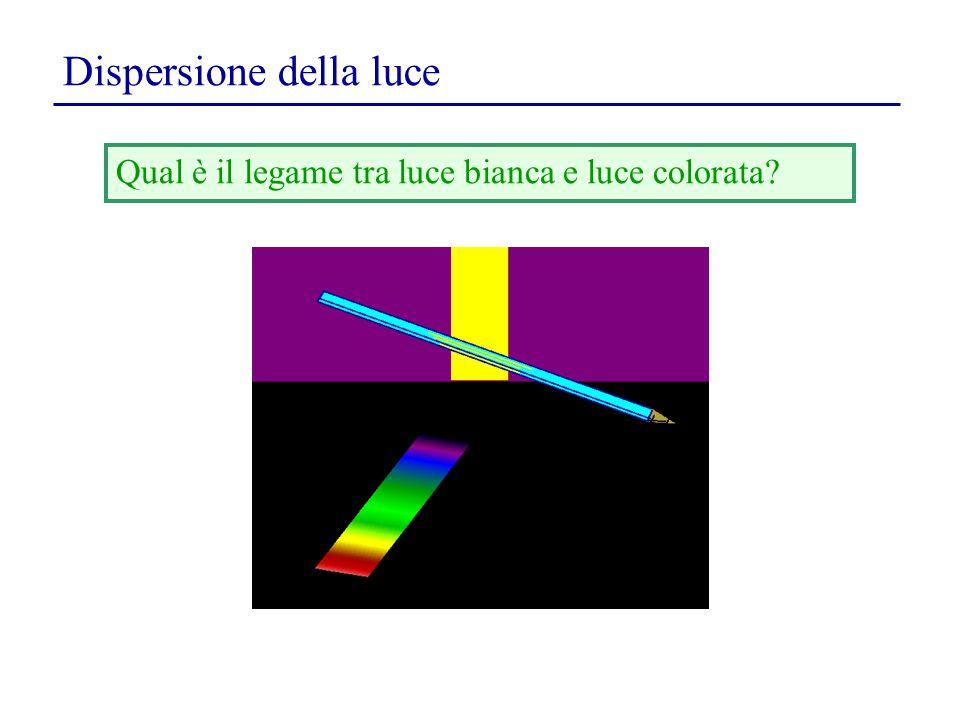 Dispersione della luce