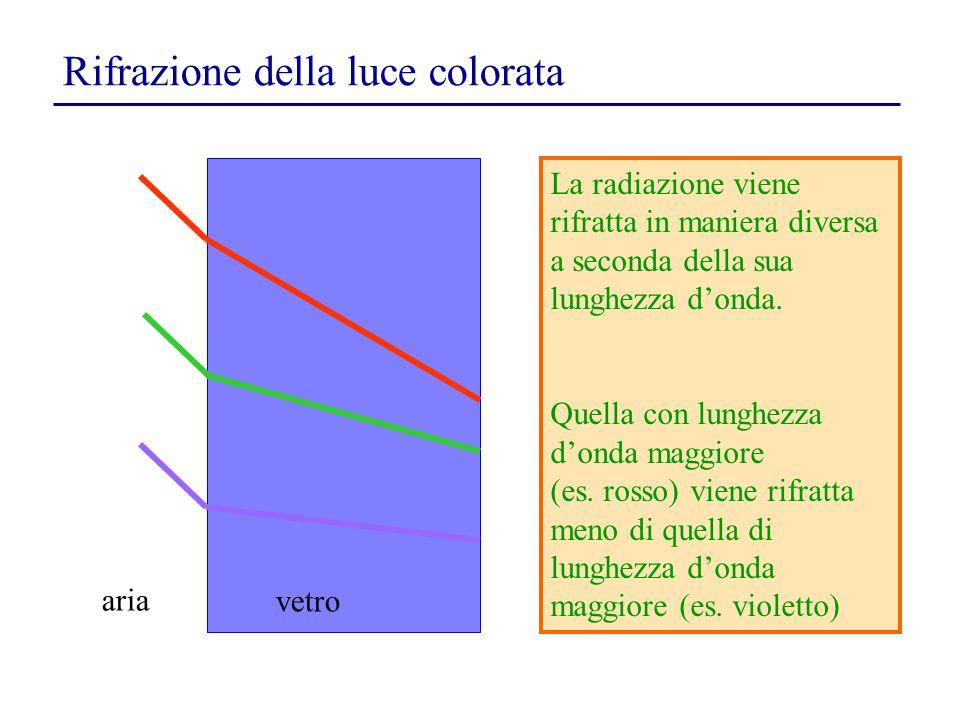 Rifrazione della luce colorata
