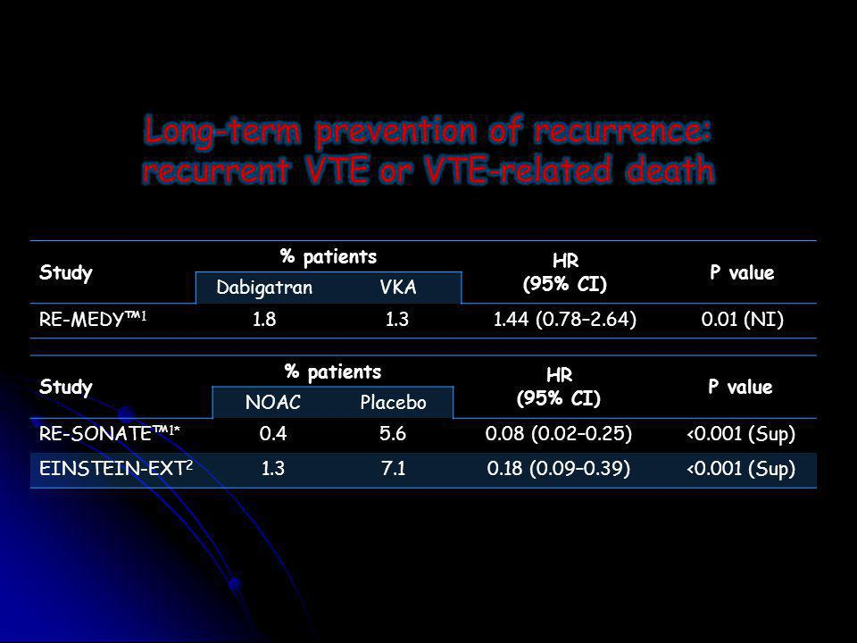Long-term prevention of recurrence: recurrent VTE or VTE-related death