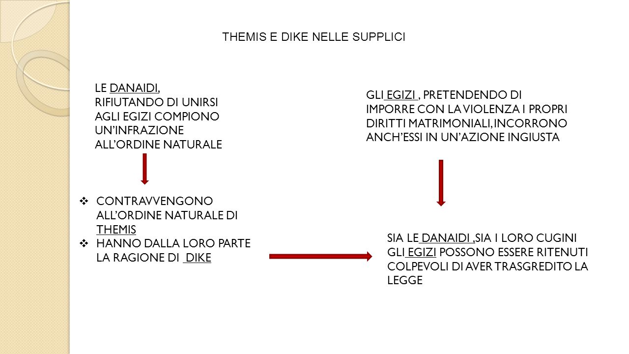 THEMIS E DIKE NELLE SUPPLICI