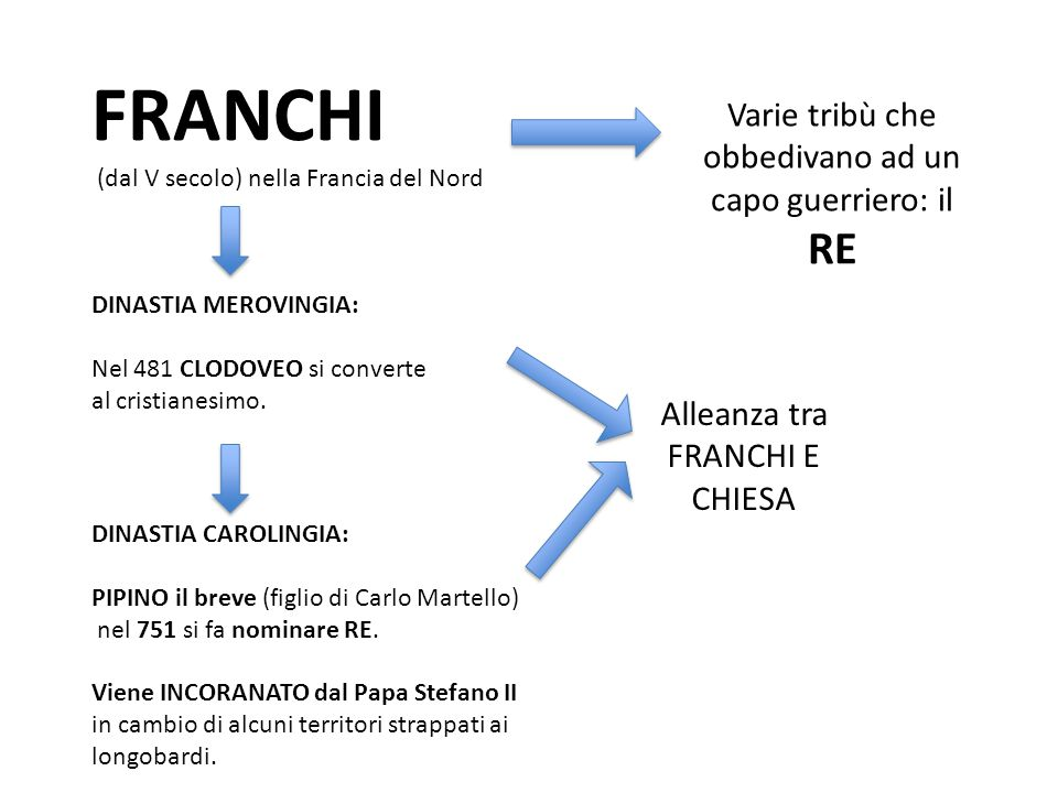 FRANCHI RE Varie tribù che obbedivano ad un capo guerriero: il