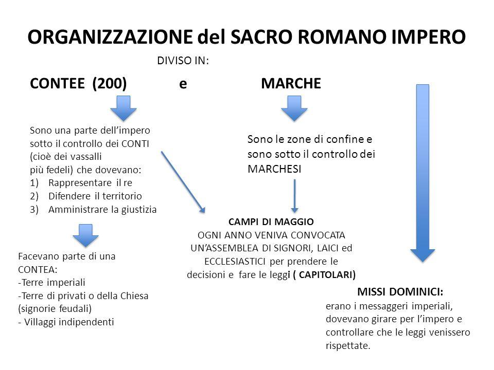ORGANIZZAZIONE del SACRO ROMANO IMPERO