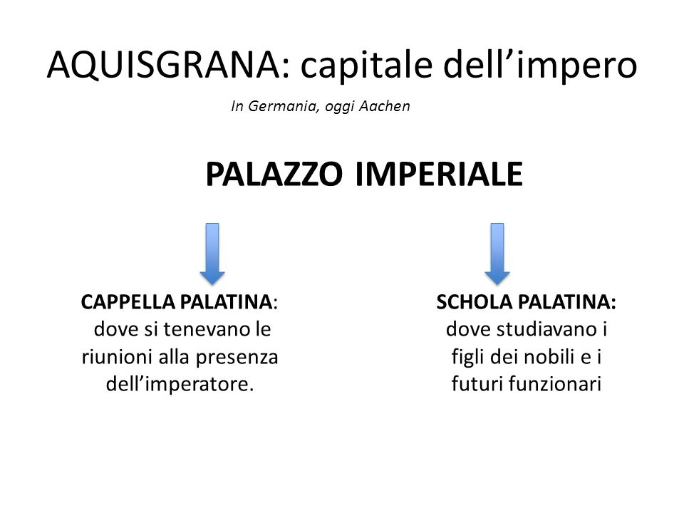 AQUISGRANA: capitale dell'impero
