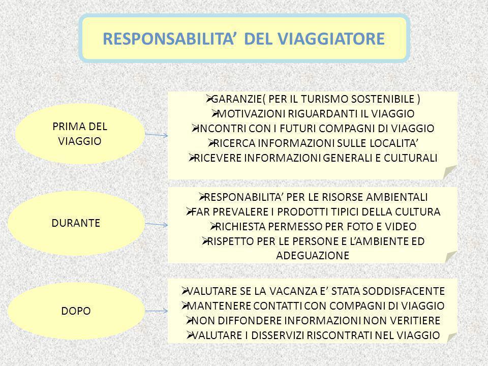 RESPONSABILITA' DEL VIAGGIATORE