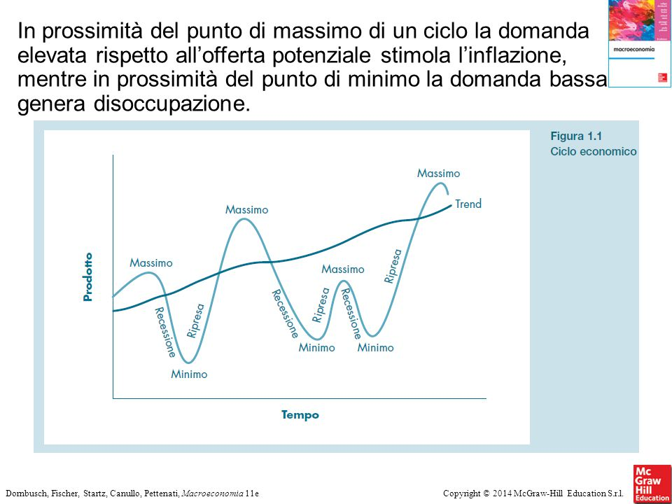 In prossimità del punto di massimo di un ciclo la domanda elevata rispetto all'offerta potenziale stimola l'inflazione, mentre in prossimità del punto di minimo la domanda bassa genera disoccupazione.