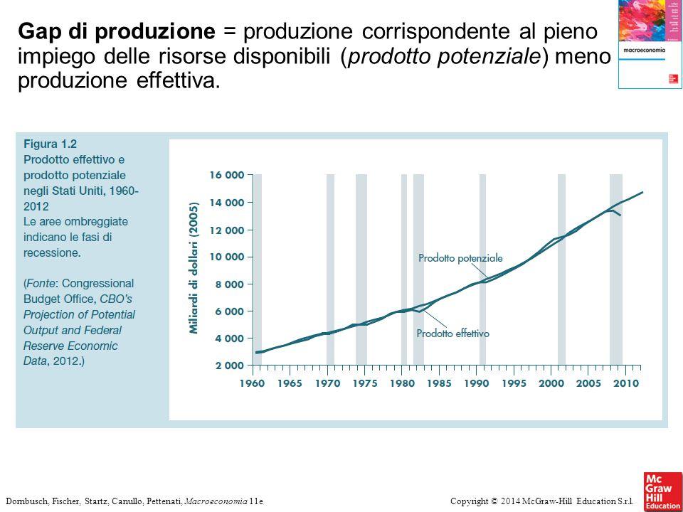 Gap di produzione = produzione corrispondente al pieno impiego delle risorse disponibili (prodotto potenziale) meno produzione effettiva.
