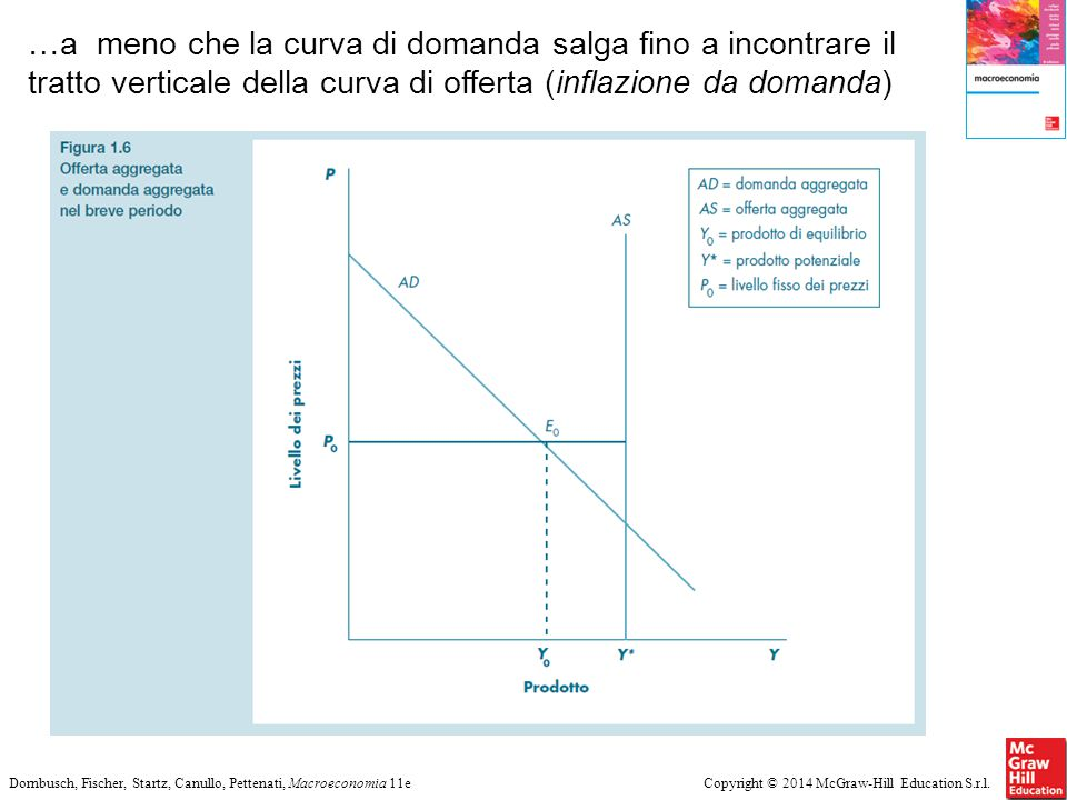 …a meno che la curva di domanda salga fino a incontrare il tratto verticale della curva di offerta (inflazione da domanda)