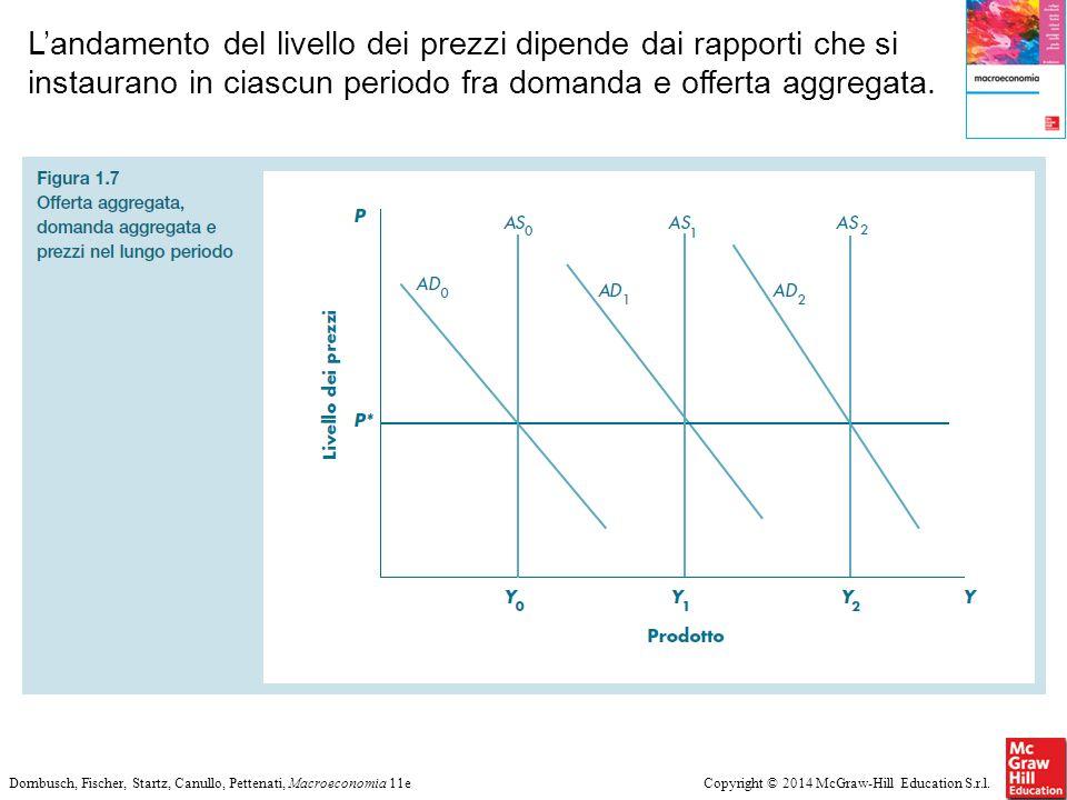 L'andamento del livello dei prezzi dipende dai rapporti che si instaurano in ciascun periodo fra domanda e offerta aggregata.