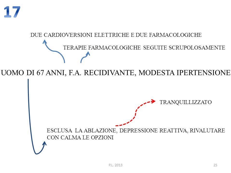 17 UOMO DI 67 ANNI, F.A. RECIDIVANTE, MODESTA IPERTENSIONE