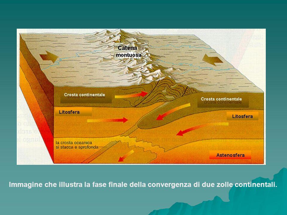 Immagine che illustra la fase finale della convergenza di due zolle continentali.